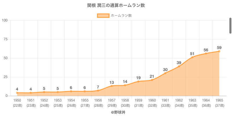 #関根 潤三の通算ホームラン数