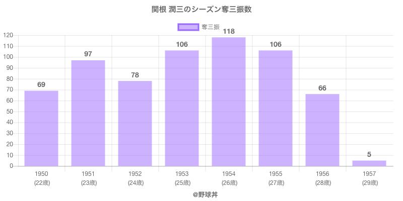 #関根 潤三のシーズン奪三振数