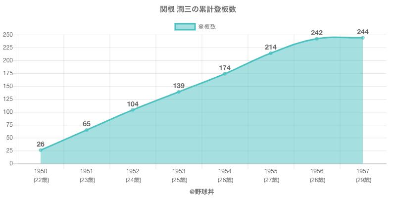 #関根 潤三の累計登板数