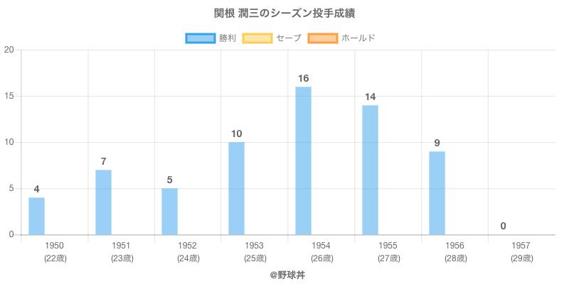 #関根 潤三のシーズン投手成績