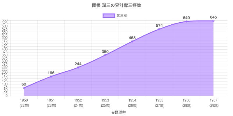 #関根 潤三の累計奪三振数
