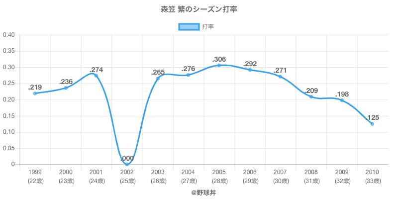 森笠 繁のシーズン打率
