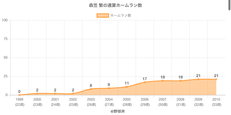 #森笠 繁の通算ホームラン数