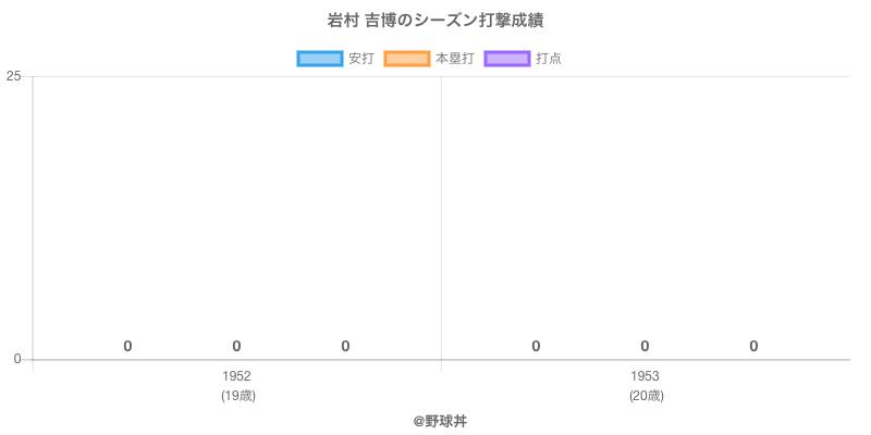 #岩村 吉博のシーズン打撃成績