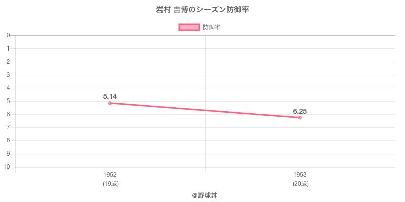 岩村 吉博のシーズン防御率
