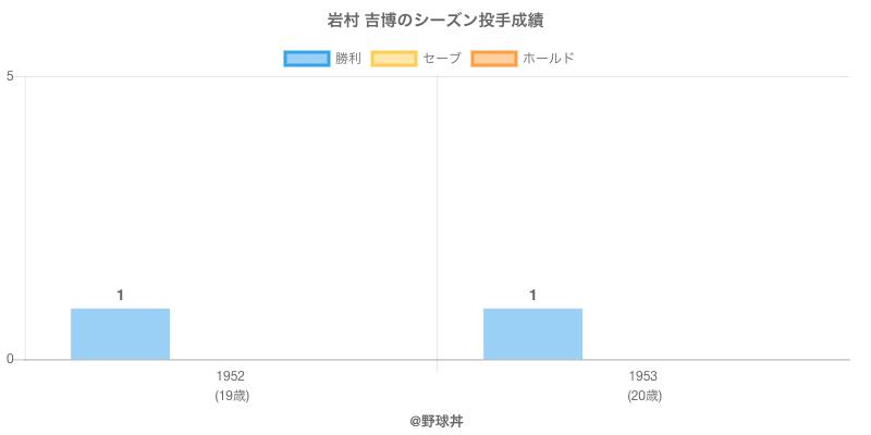 #岩村 吉博のシーズン投手成績