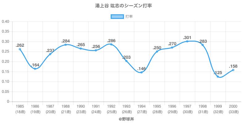 湯上谷 竑志のシーズン打率