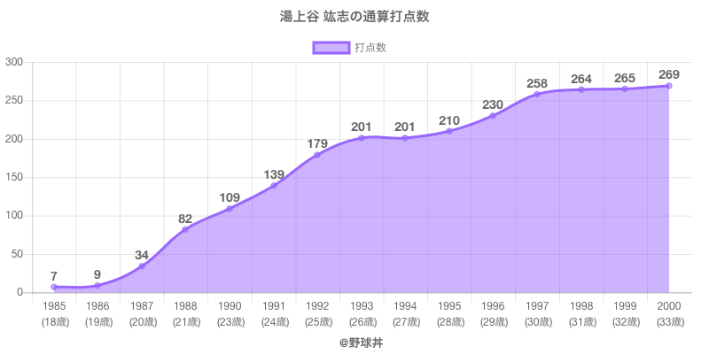 #湯上谷 竑志の通算打点数
