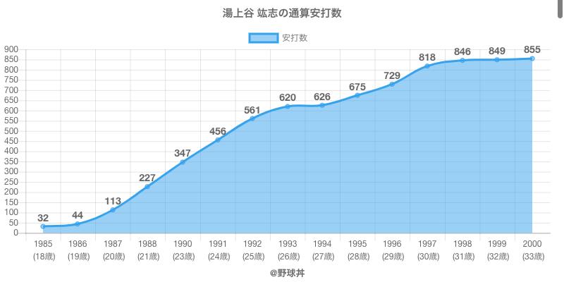 #湯上谷 竑志の通算安打数