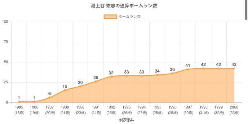#湯上谷 竑志の通算ホームラン数