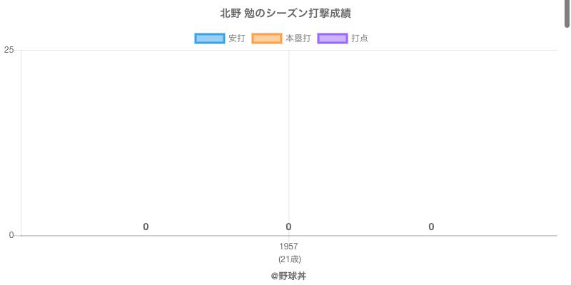 #北野 勉のシーズン打撃成績