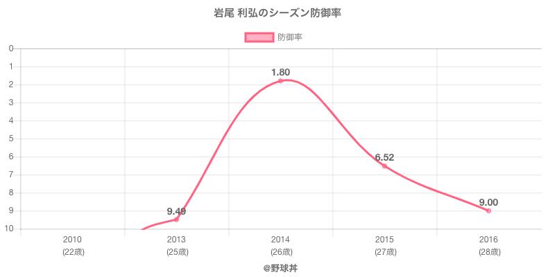 岩尾 利弘のシーズン防御率