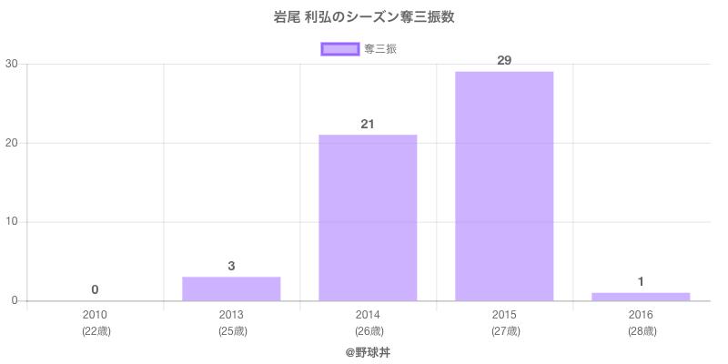 #岩尾 利弘のシーズン奪三振数