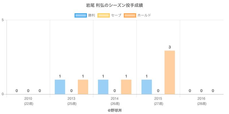 #岩尾 利弘のシーズン投手成績