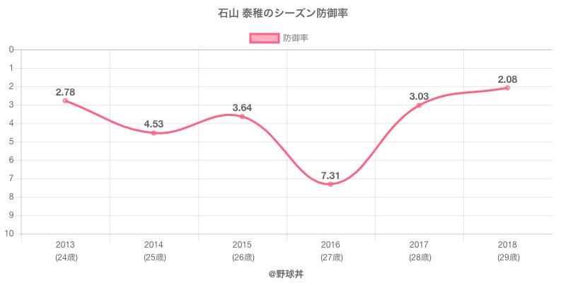 石山 泰稚のシーズン防御率