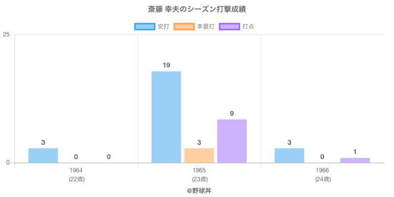 #斎藤 幸夫のシーズン打撃成績