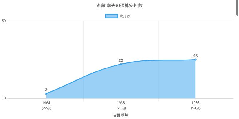 #斎藤 幸夫の通算安打数