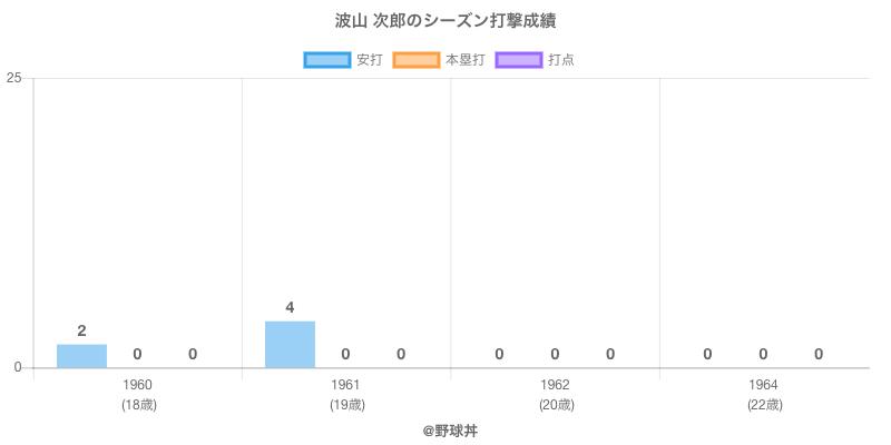 #波山 次郎のシーズン打撃成績