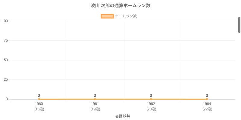 #波山 次郎の通算ホームラン数