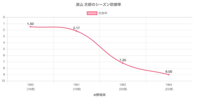 波山 次郎のシーズン防御率