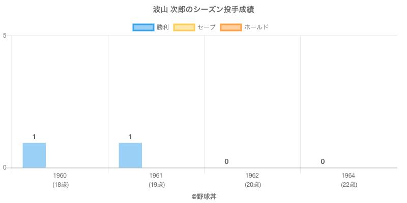 #波山 次郎のシーズン投手成績