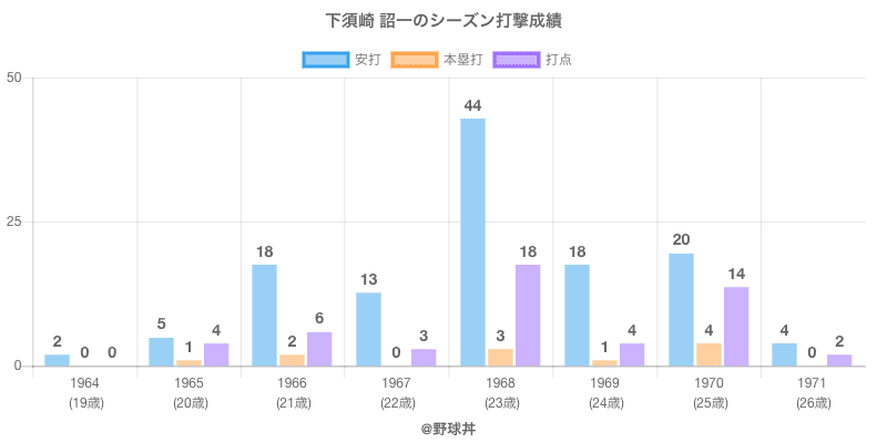 #下須崎 詔一のシーズン打撃成績