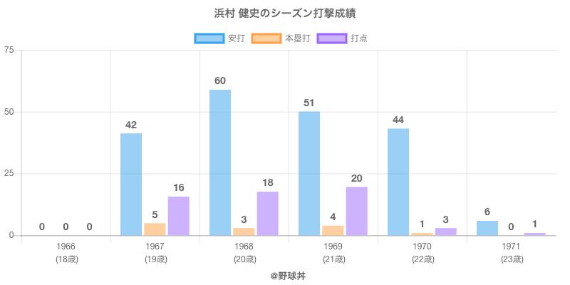 #浜村 健史のシーズン打撃成績