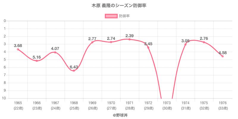 木原 義隆のシーズン防御率