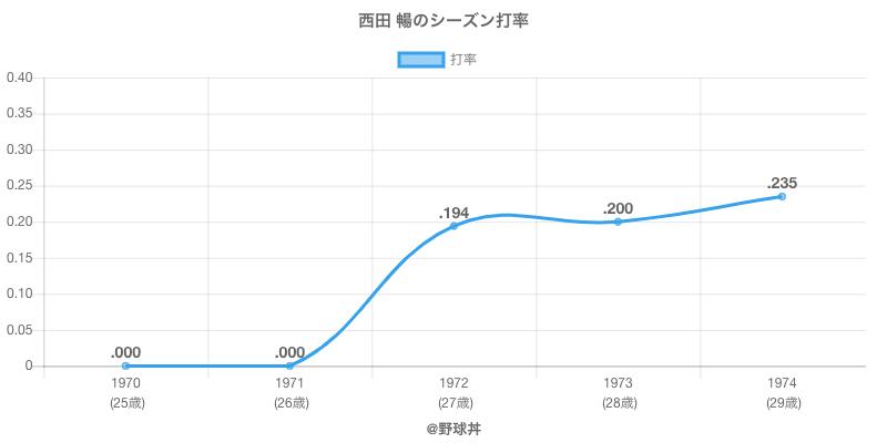 西田 暢のシーズン打率