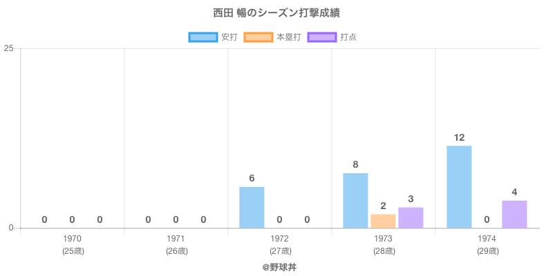 #西田 暢のシーズン打撃成績
