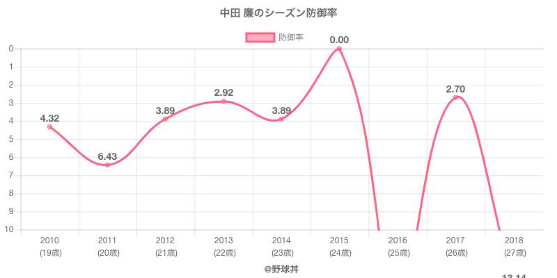 中田 廉のシーズン防御率