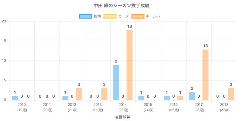 #中田 廉のシーズン投手成績