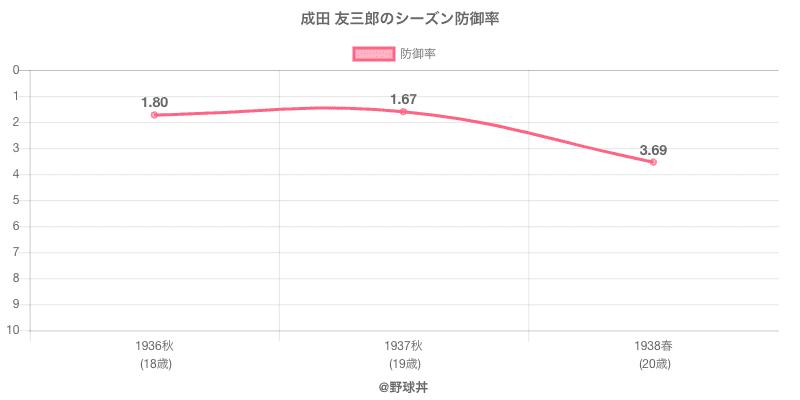成田 友三郎のシーズン防御率