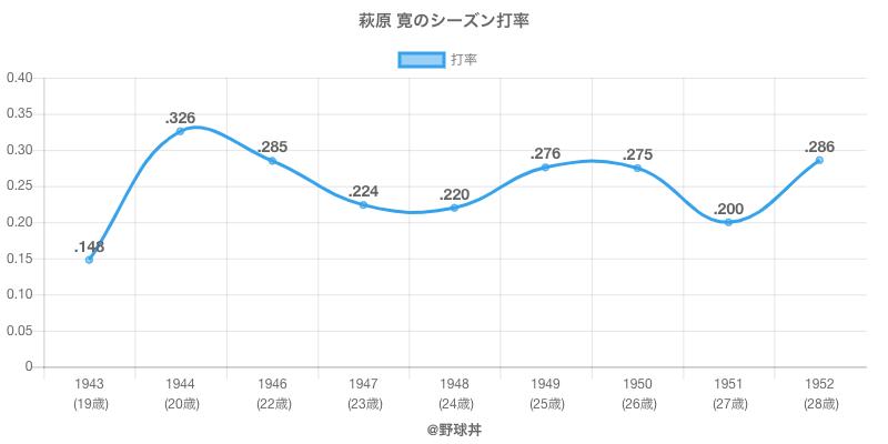 萩原 寛のシーズン打率