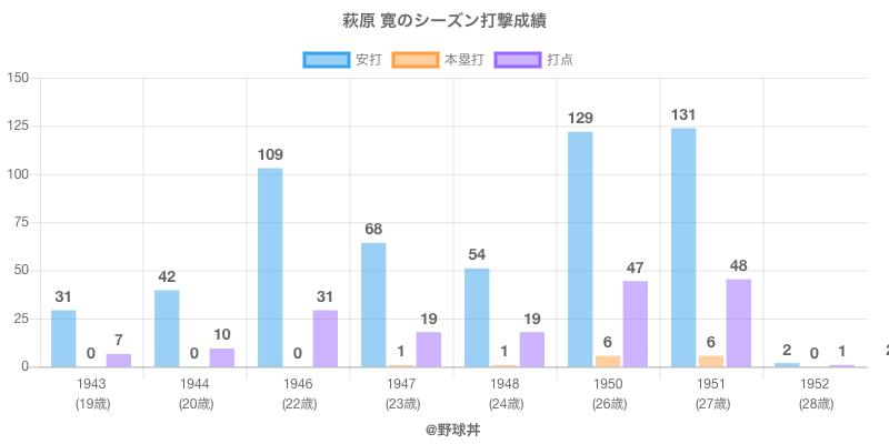 #萩原 寛のシーズン打撃成績
