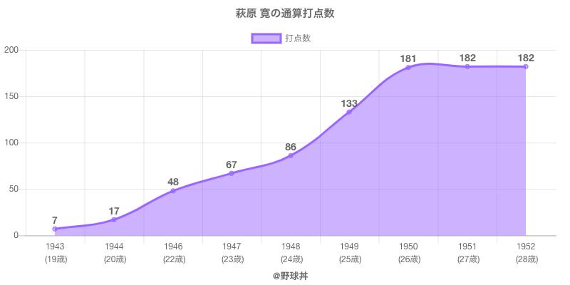 #萩原 寛の通算打点数