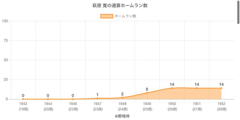 #萩原 寛の通算ホームラン数