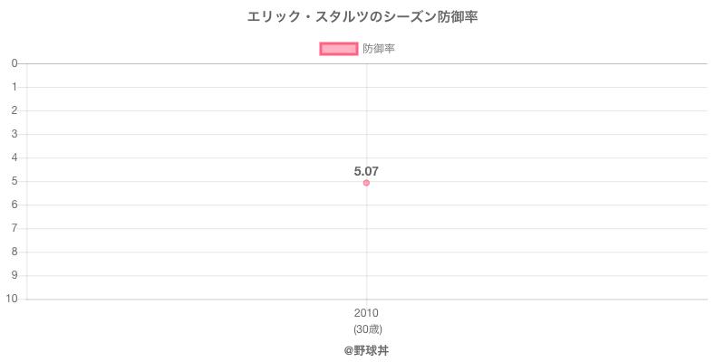 エリック・スタルツのシーズン防御率