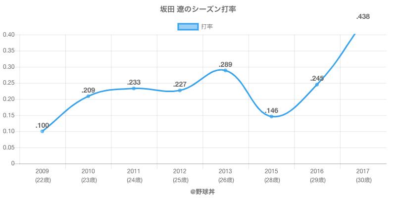 坂田 遼のシーズン打率
