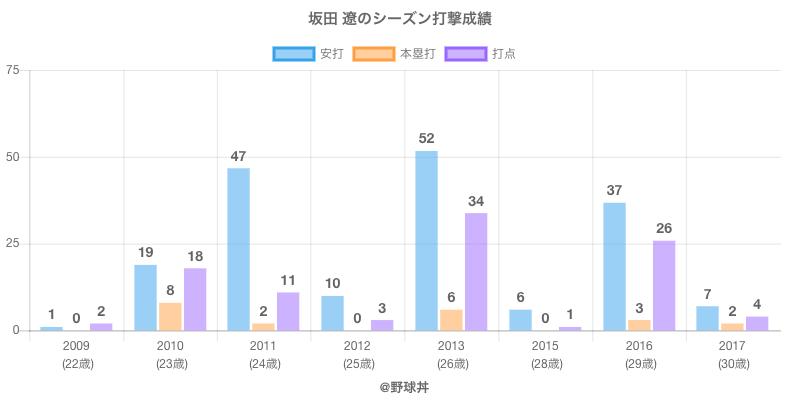 #坂田 遼のシーズン打撃成績