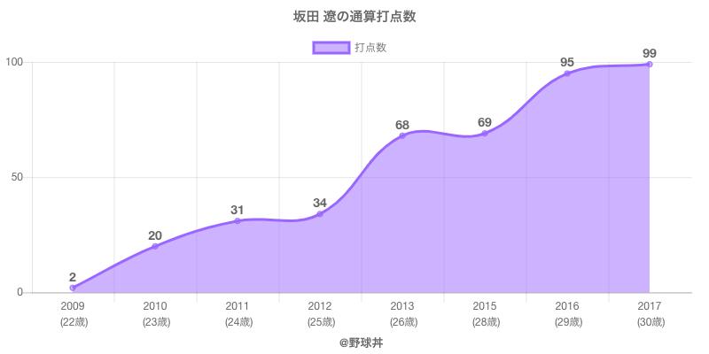 #坂田 遼の通算打点数