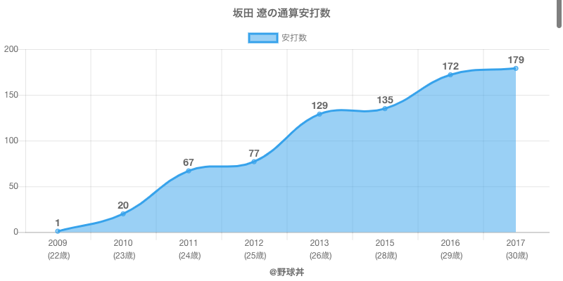 #坂田 遼の通算安打数