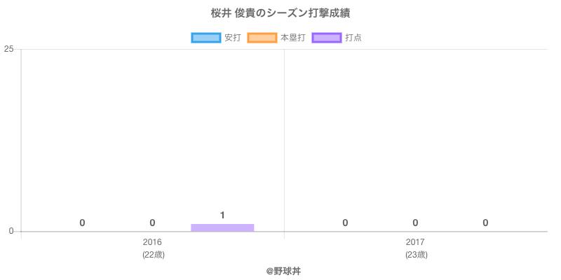 #桜井 俊貴のシーズン打撃成績