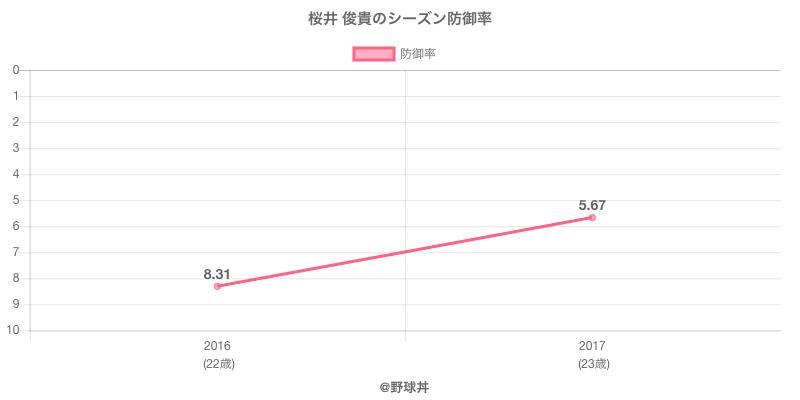 桜井 俊貴のシーズン防御率
