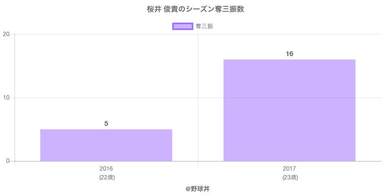 #桜井 俊貴のシーズン奪三振数