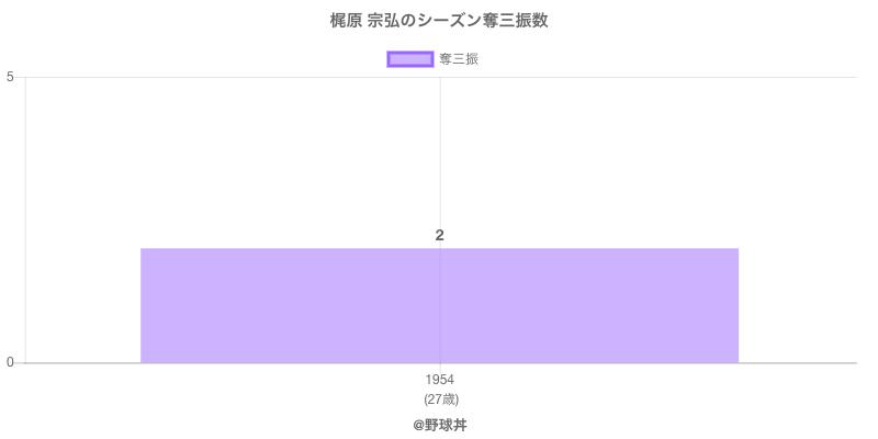 #梶原 宗弘のシーズン奪三振数
