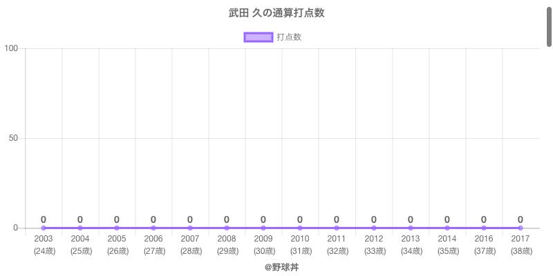 #武田 久の通算打点数