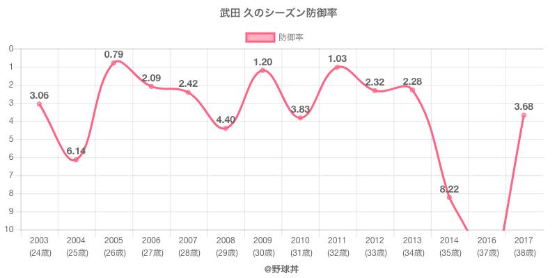 武田 久のシーズン防御率