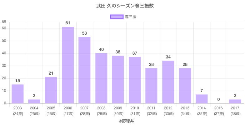 #武田 久のシーズン奪三振数