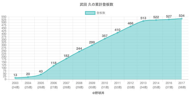 #武田 久の累計登板数